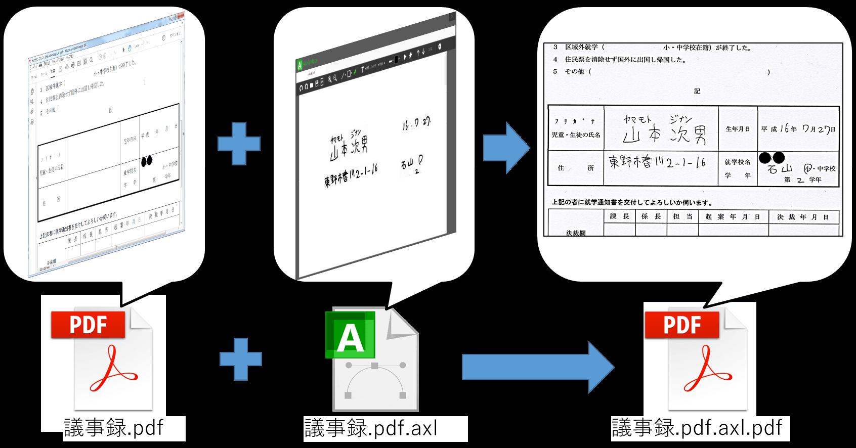 原本のPDFと書き込みを統合してPDF化できる